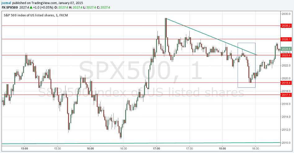 150107 - The Best Pattern for the Best Trade - SPX500