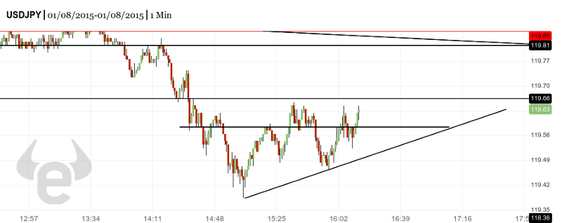 150108 - USDJPY - 1 Minute Chart - Price Action Patterns