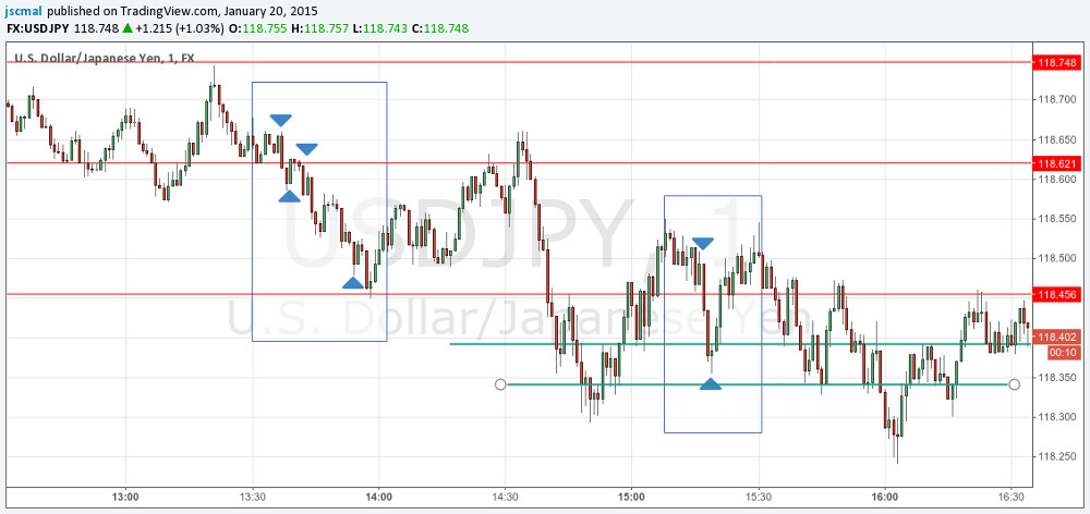 150120 - USDJPY - Choppy Charts are difficult to trade