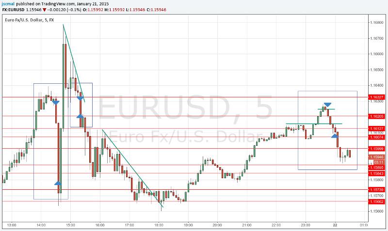 150121 - EURUSD - Panic Selling
