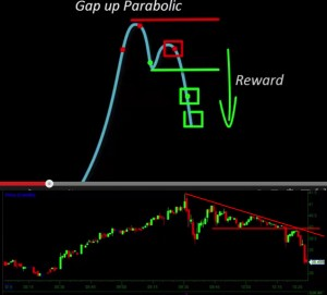 150122 - Parabolic Gap Up Pattern