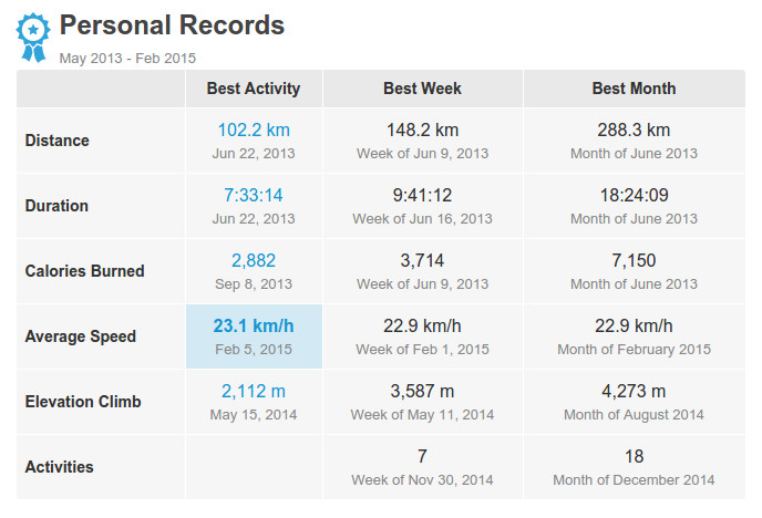 150205 - Average Speed 23.1 Km/h, Personal Records Cycling