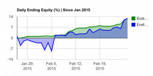 150301 - Copy Trading. How to earn +13% in 1 month