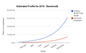 150308 - Copy Trading ROI - Bansino28 - Estimated Profits 2015