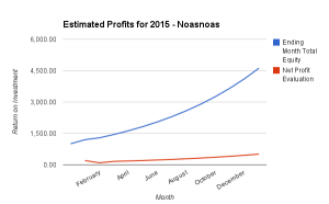 150308 - Copy Trading ROI - Noasnoas - Estimated Profits 2015