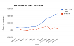 150308 - Noasnoas - Net Profits 2014