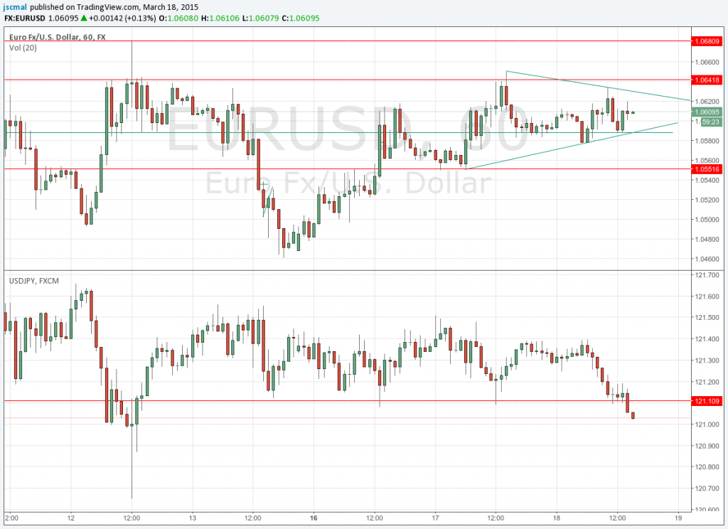 150318 - In the bore market, USDJPY broke down the key support. But $EURUSD is still sleeping