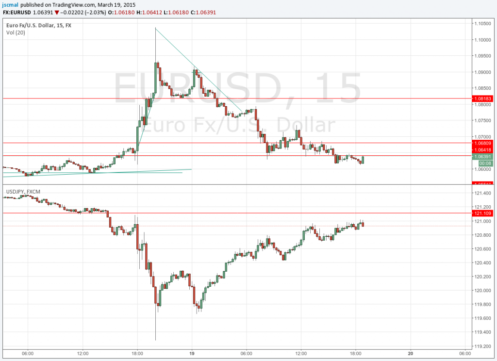 150319 - This $EURUSD is like a PATTERN. Volatility Over Extend the Chart and after it Fades down deeply