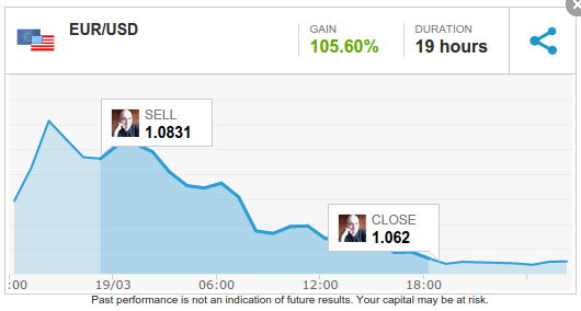 150319 - Another Impressive EURUSD SELL Trade with HUGE Profit. Who says that you can't live making Trading?