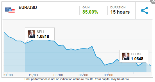 150319 - this 2nd EURUSD SELL closed in profit is the proof! I love SELL Overextended Charts.