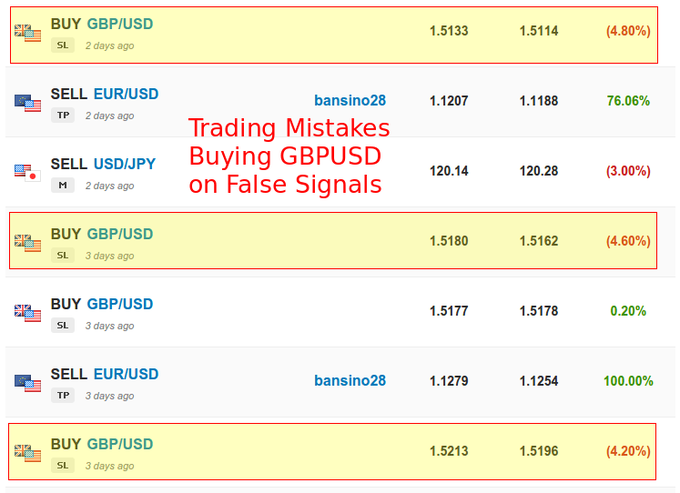 Trading Mistakes - GBPUSD Trades closed with losses because the False Signals