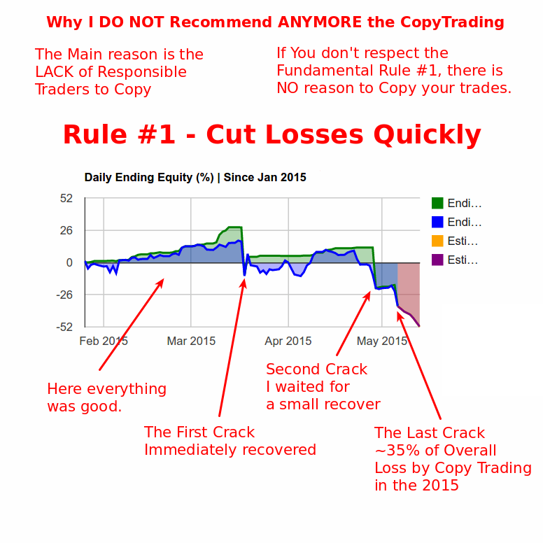 Copy Trading - Why Traders don't Cut Losses Quickly?
