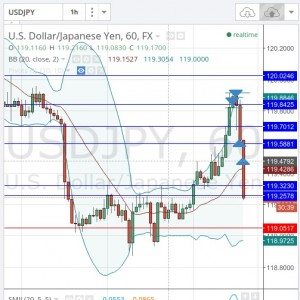 My 2 USDJPY closed to the targets.The currency dropped down more reaching a key support and it is still going down