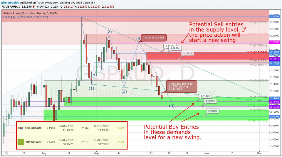 GBPAUD - Trading Plan - How I earned 1094 pips