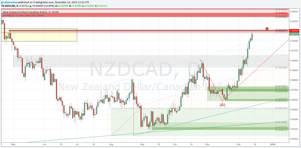151214 - NZDCAD - Trading Precision