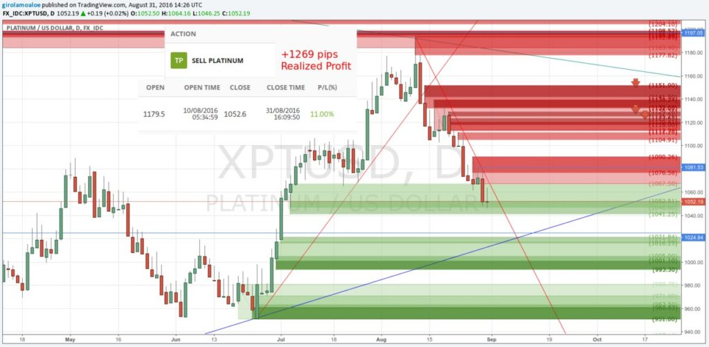 160831 - Metal and Forex Charts - XPTUSD - Sell Trade