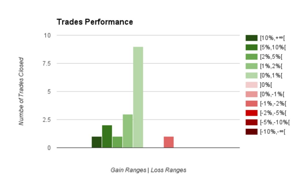 160930 - Forex Trading Journal Summary - Trades Performance