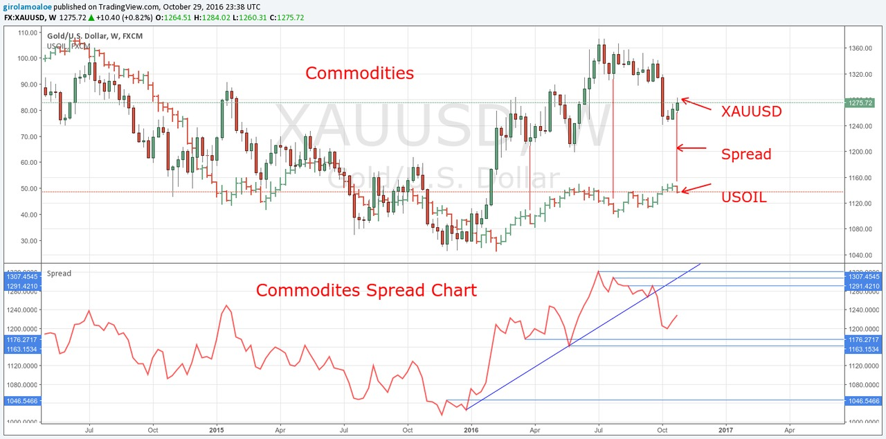 Trading strategies for commodities
