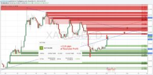 Profitable forex strategy free