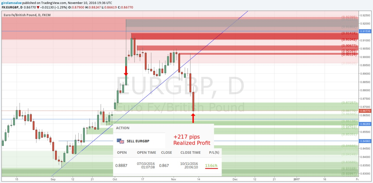 161110 Profitable Forex Strategy Eurgbp Trade 217 Pips