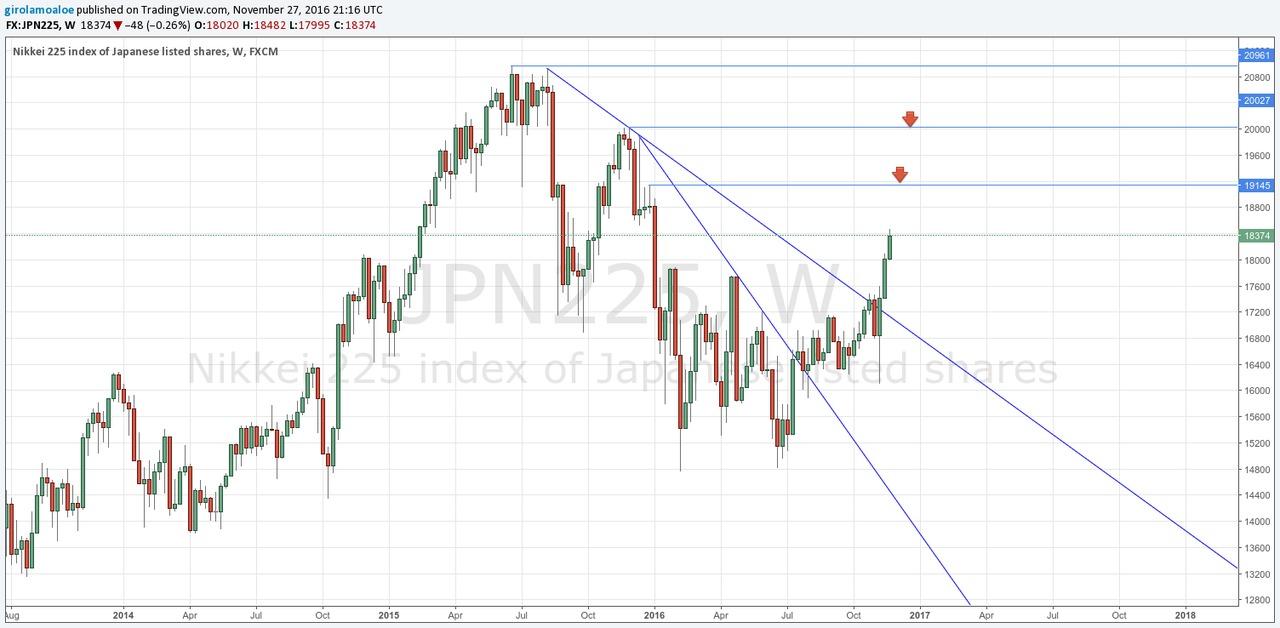 JPN225 grafico e quotazioni — TradingView