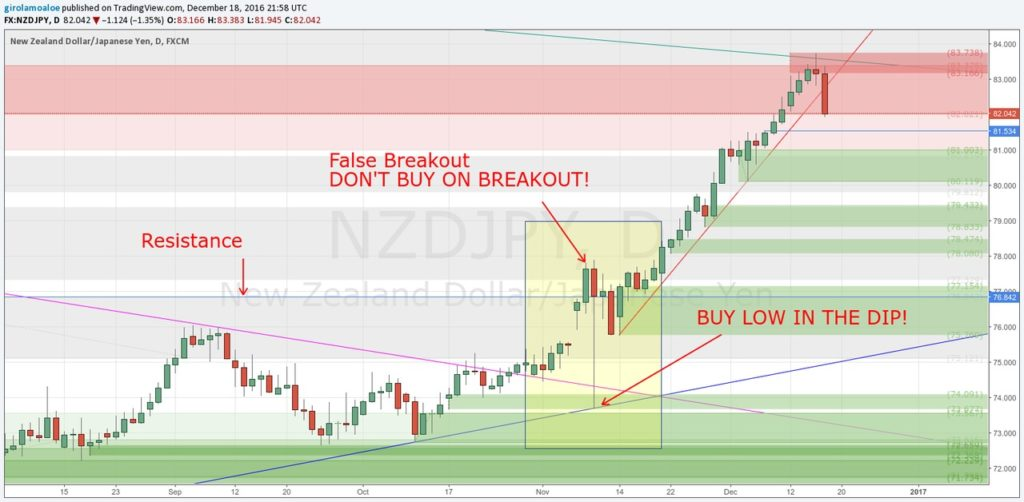 Forex Breakout Strategy Rules - NZDJPY - Daily - Buy Low