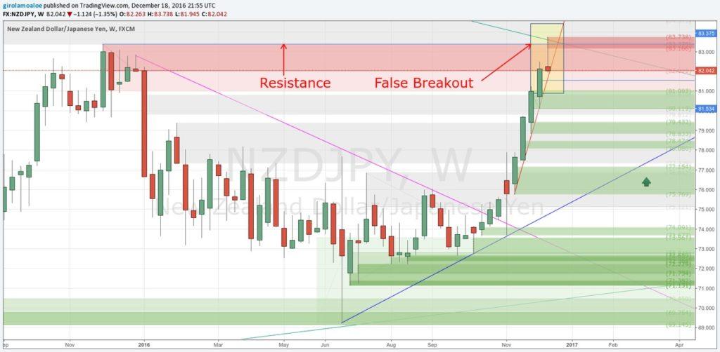 Forex Breakout Strategy Rules - NZDJPY - False Breakout