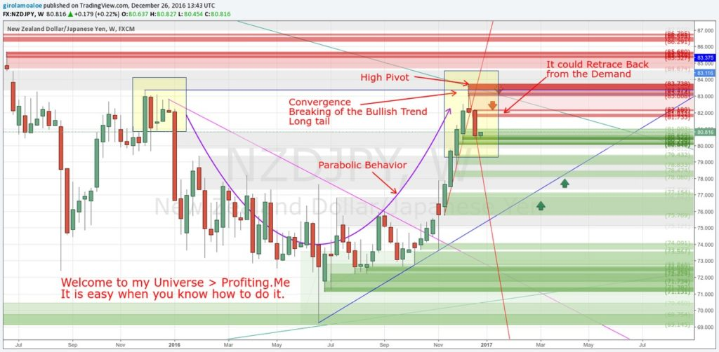161226 - Successful Forex Traders - NZDJPY Price Action