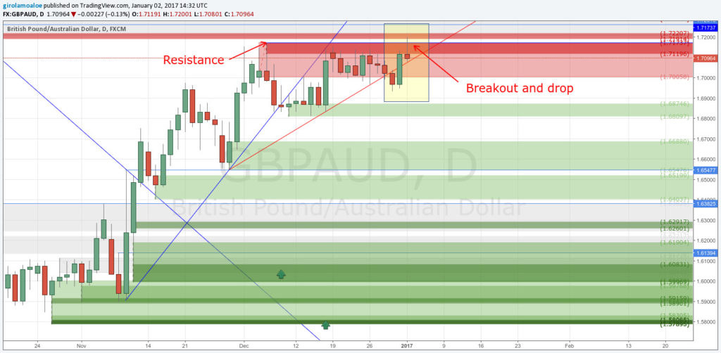 170102 - Forex Trading Rules - GBPAUD - Breakdown and Drop