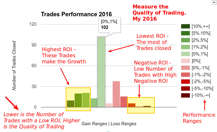 170102 - Forex Trading Rules - Quality Trading of my 2016 - Performance Ranges