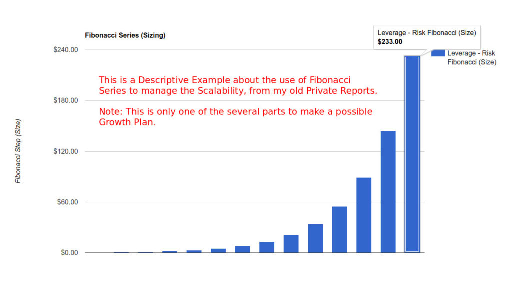 170102 - Forex Trading Rules - Scalability - Fibonacci Series