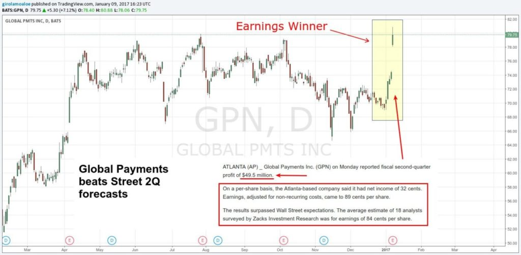 Intraday Trading Rules - GPN Earnings Winner