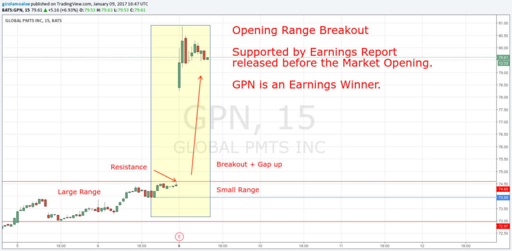 Intraday Trading Rules - GPN Opening Range Breakout