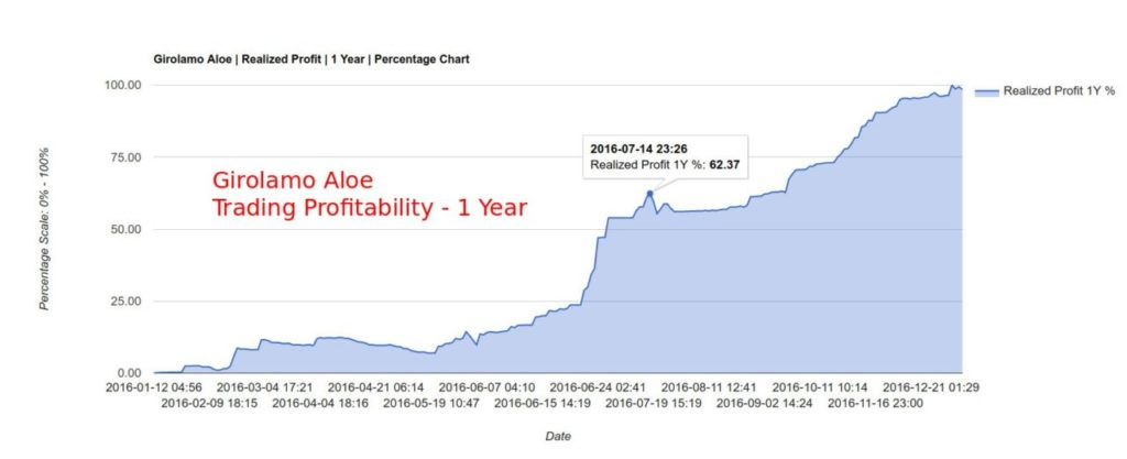 Girolamo Aloe - How hard is Forex Trading - Trading Profitability - 1 Year