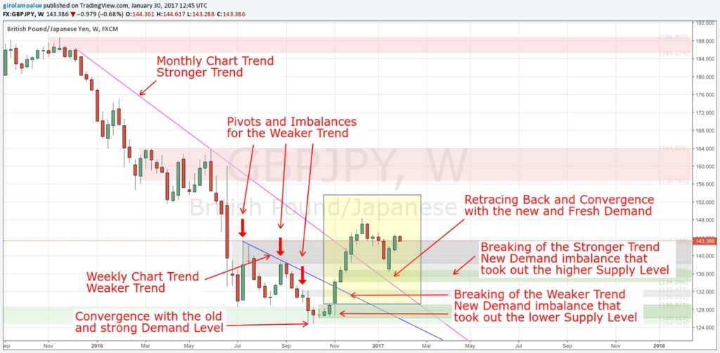 Tricks to learn Currency Trading - Trend Breaking - GBPJPY - Weekly