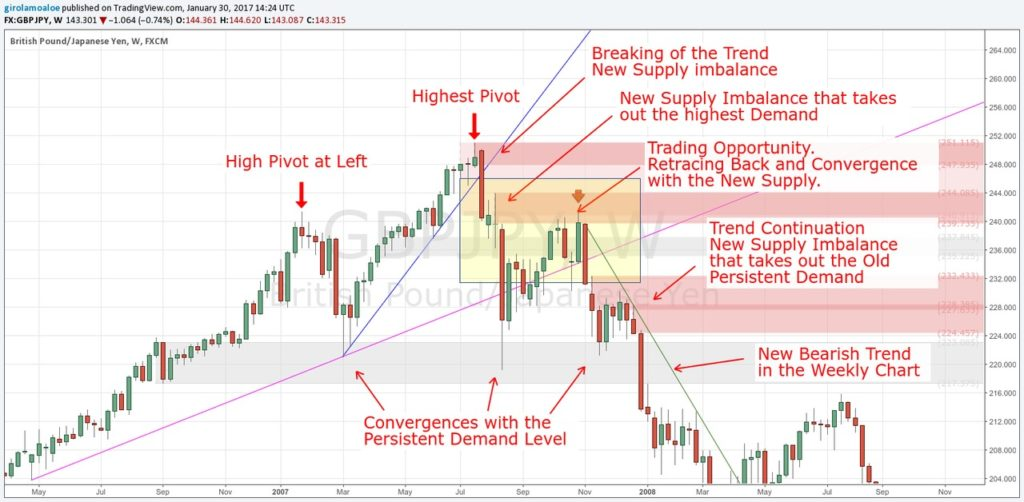 Tricks to learn Currency Trading - Trend Rotation Framework - GBPJPY - Weekly