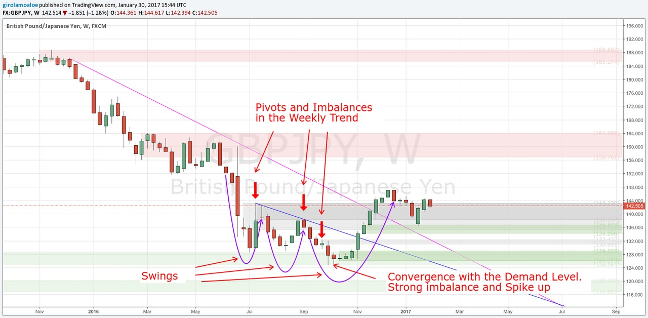 Tricks To Learn Currency Trading Trends Hierarchy Gbpjpy Weekly