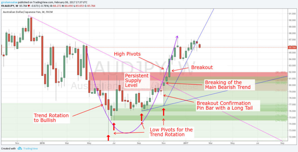 Trading False Breakouts - Breakout Confirmation - AUDJPY - Weekly