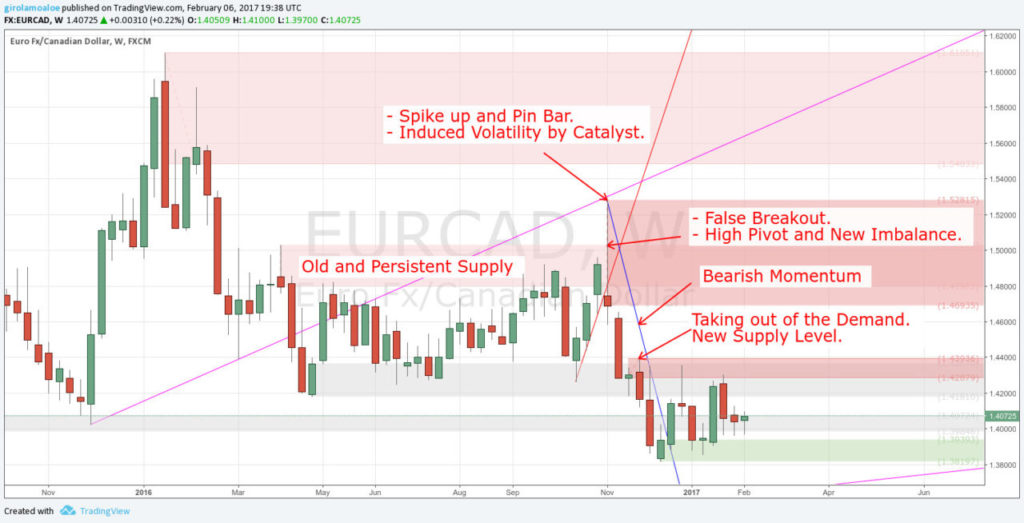 Trading False Breakouts - False Breakout with Pin Bar and Taking out of the Demand - EURCAD - Weekly
