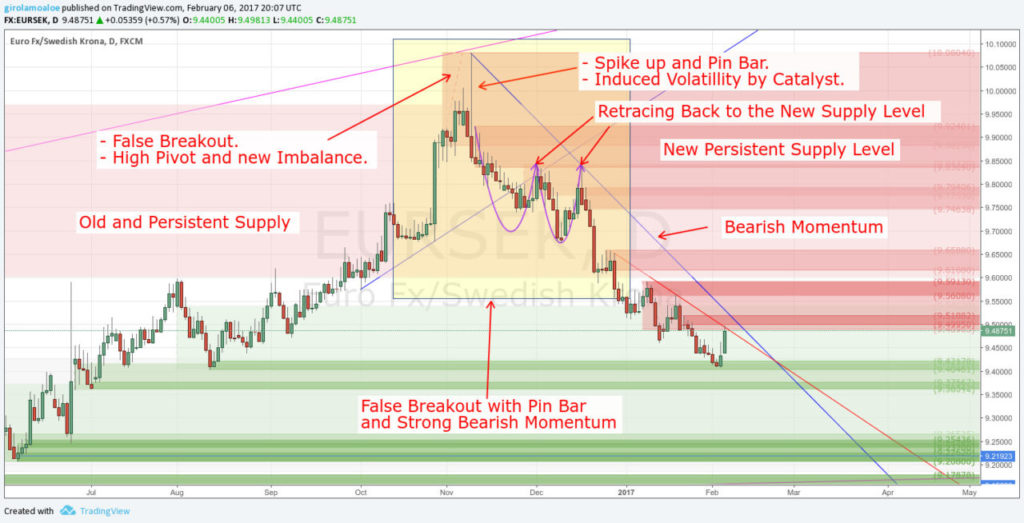 Trading False Breakouts - False Breakout with Pin Bar and Strong Bearish Momentum - EURSEK - Daily
