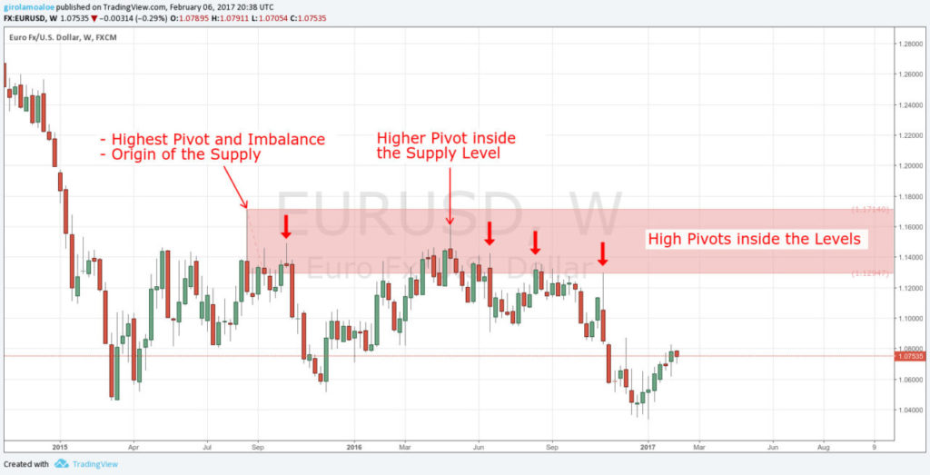 Trading False Breakouts - High Pivots inside the Supply Level - EURUSD - Weekly