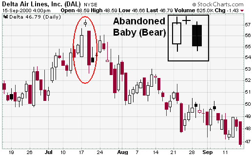StockCharts - Bearish Abandoned Baby