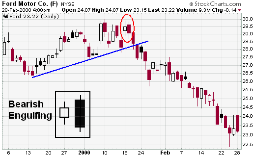 StockCharts - Bearish Engulfing