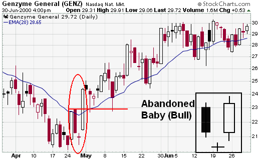 StockCharts - Bullish Abandoned Baby