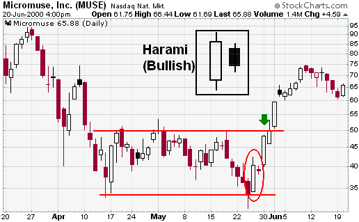 StockCharts - Bullish Harami