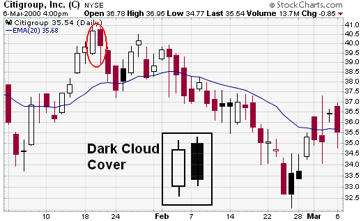 StockCharts - Dark Cloud Cover