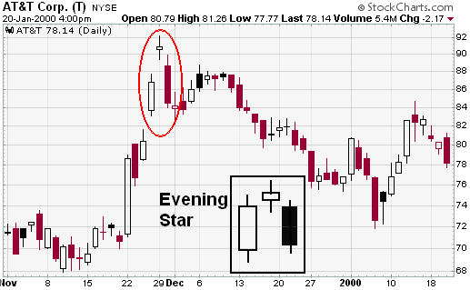 StockCharts - Evening Star