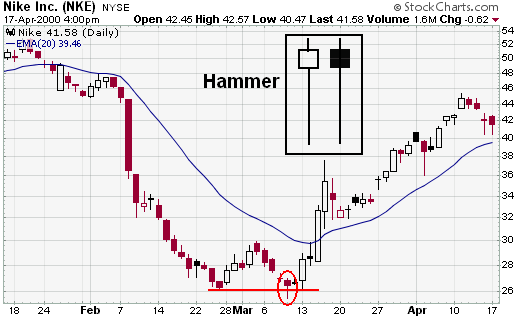 StockCharts - Hammer