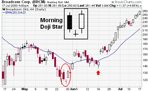 StockCharts - Morning Star