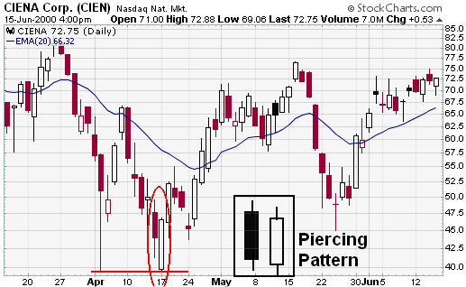StockCharts - Piercing Pattern